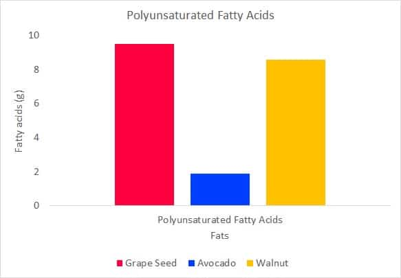 polyunsaturated fatty acids for grapeseed, walnut, and avocado oil