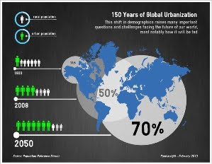 Global urbanization infographic