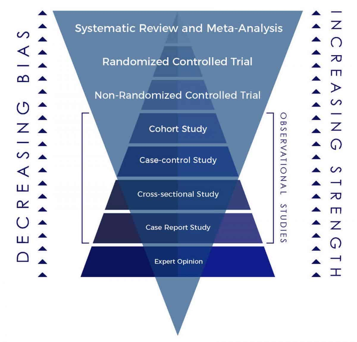 hierarchy-of-scientific-study-design