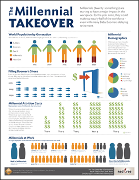 Millennial Takeover Infographic