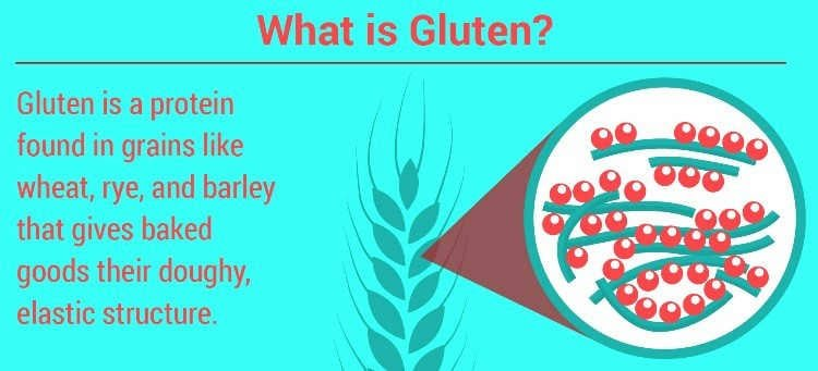 Access Gluten Infographic