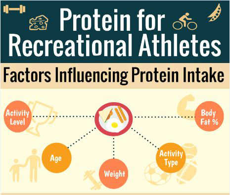 click-for-protein-infographic