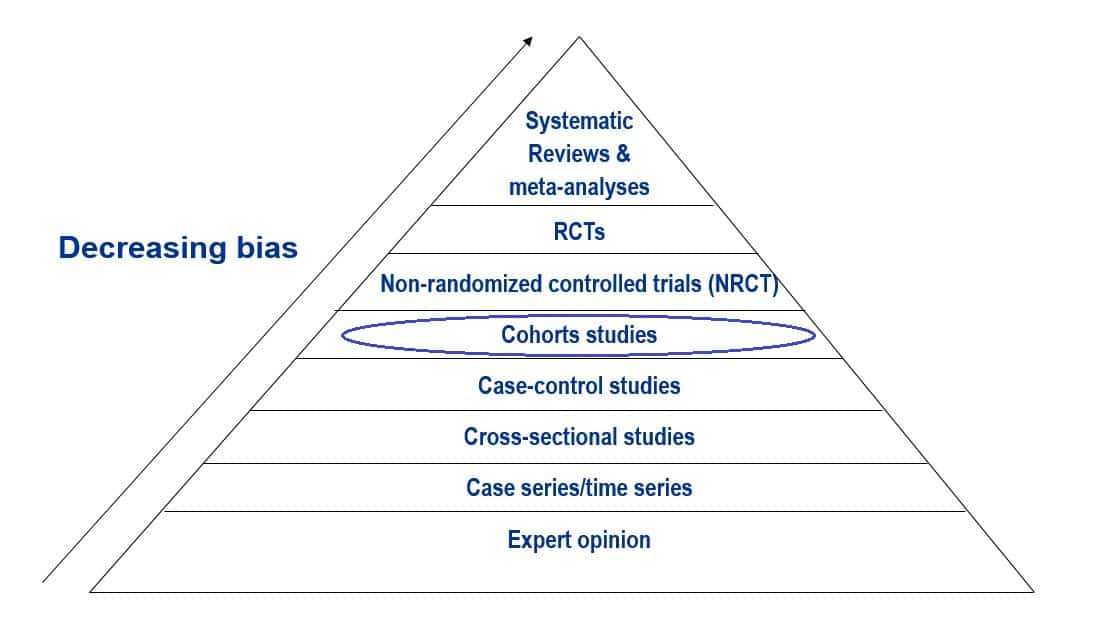 hierarchy-of-evidence-cohort-studies