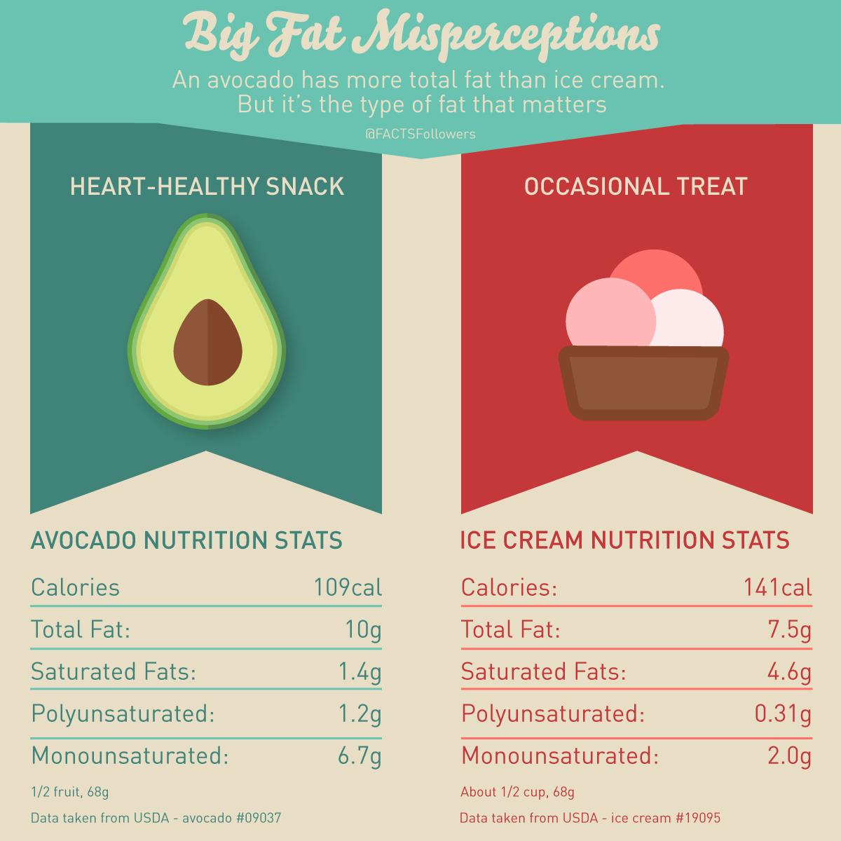 avocado-v-ice-cream-fat