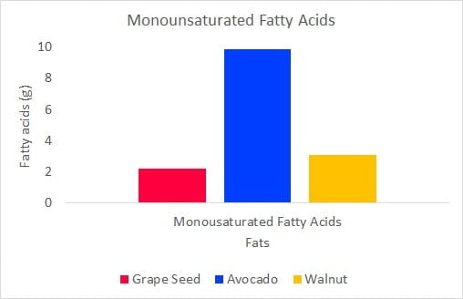 Monounsaturated fatty acids for grapeseed, walnut, and avocado oil