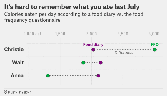 food-frequency-questionnaire-ffq-problem