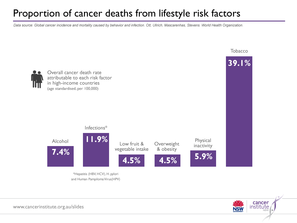 cancer-risk-lifestyle-diet