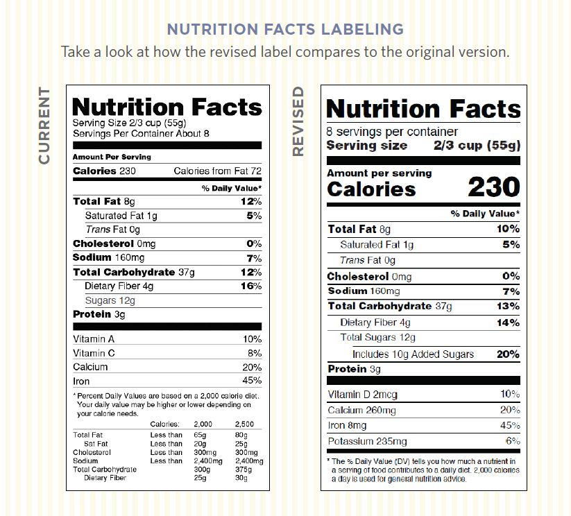 nutrition facts labeling