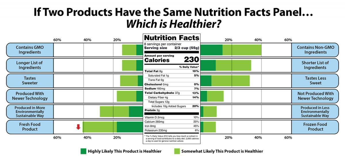 percetage of american diet protein
