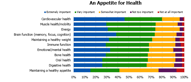 Appetite for Health Graph