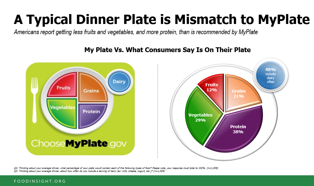 Does Your Plate Look Like Myplate   Results From The 2018
